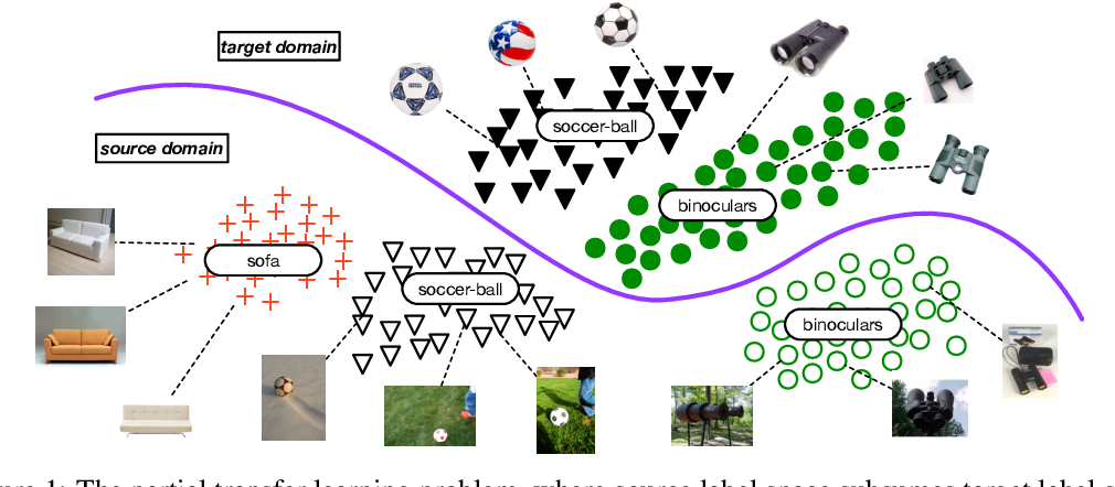Figure 1 for Partial Transfer Learning with Selective Adversarial Networks