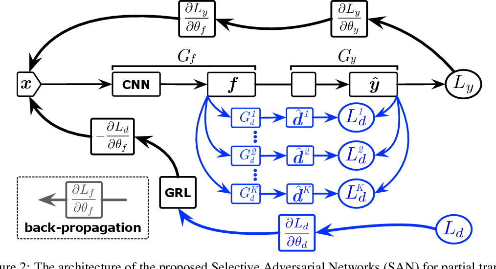 Figure 3 for Partial Transfer Learning with Selective Adversarial Networks