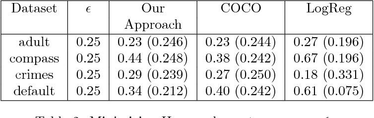 Figure 4 for A Neural Network Framework for Fair Classifier
