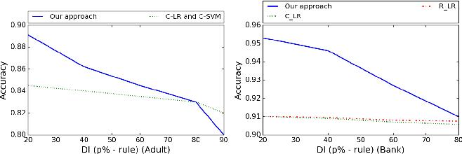 Figure 1 for A Neural Network Framework for Fair Classifier