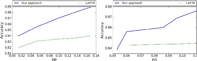 Figure 3 for A Neural Network Framework for Fair Classifier