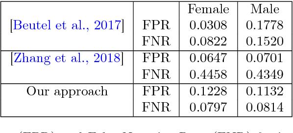 Figure 2 for A Neural Network Framework for Fair Classifier