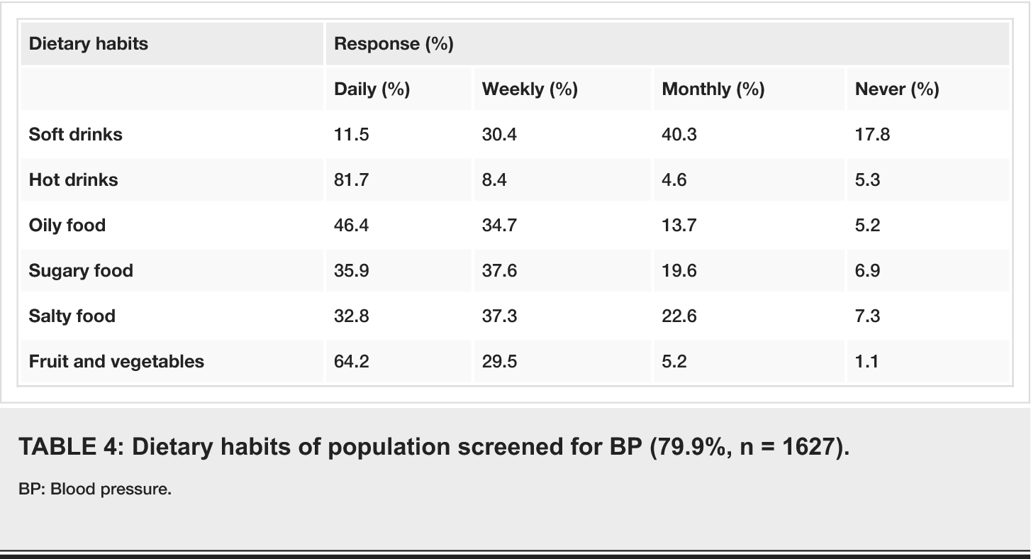 Table 4 from Prevalence and Predictors of Blood Pressure Screening