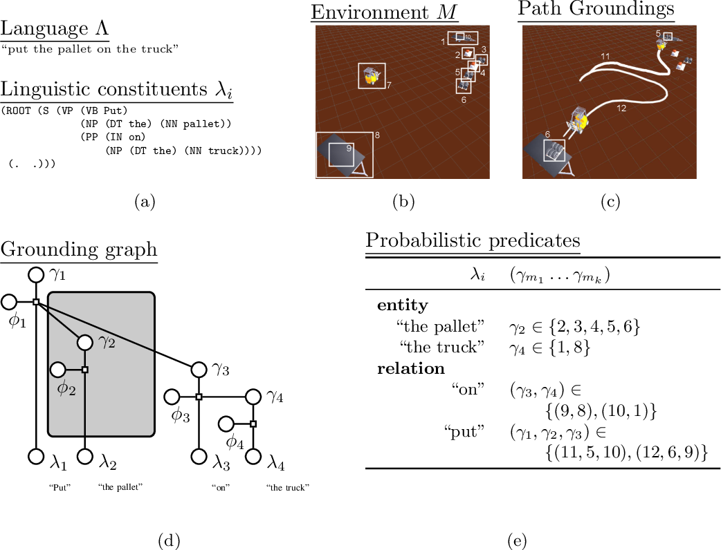 Figure 3 for Generalized Grounding Graphs: A Probabilistic Framework for Understanding Grounded Commands
