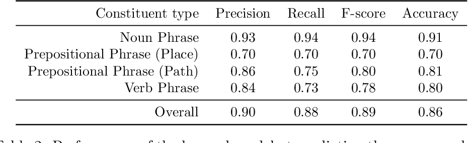 Figure 4 for Generalized Grounding Graphs: A Probabilistic Framework for Understanding Grounded Commands