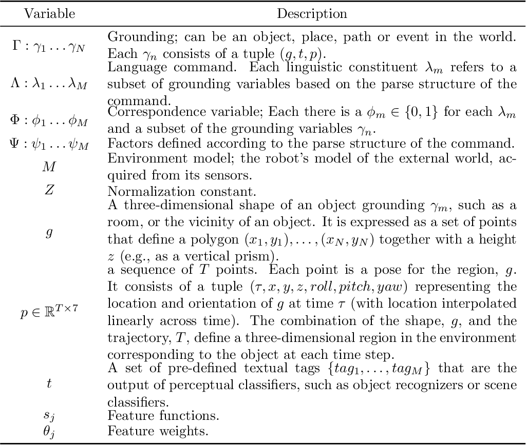 Figure 2 for Generalized Grounding Graphs: A Probabilistic Framework for Understanding Grounded Commands