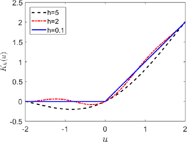 Figure 1 for Distributed Inference for Linear Support Vector Machine