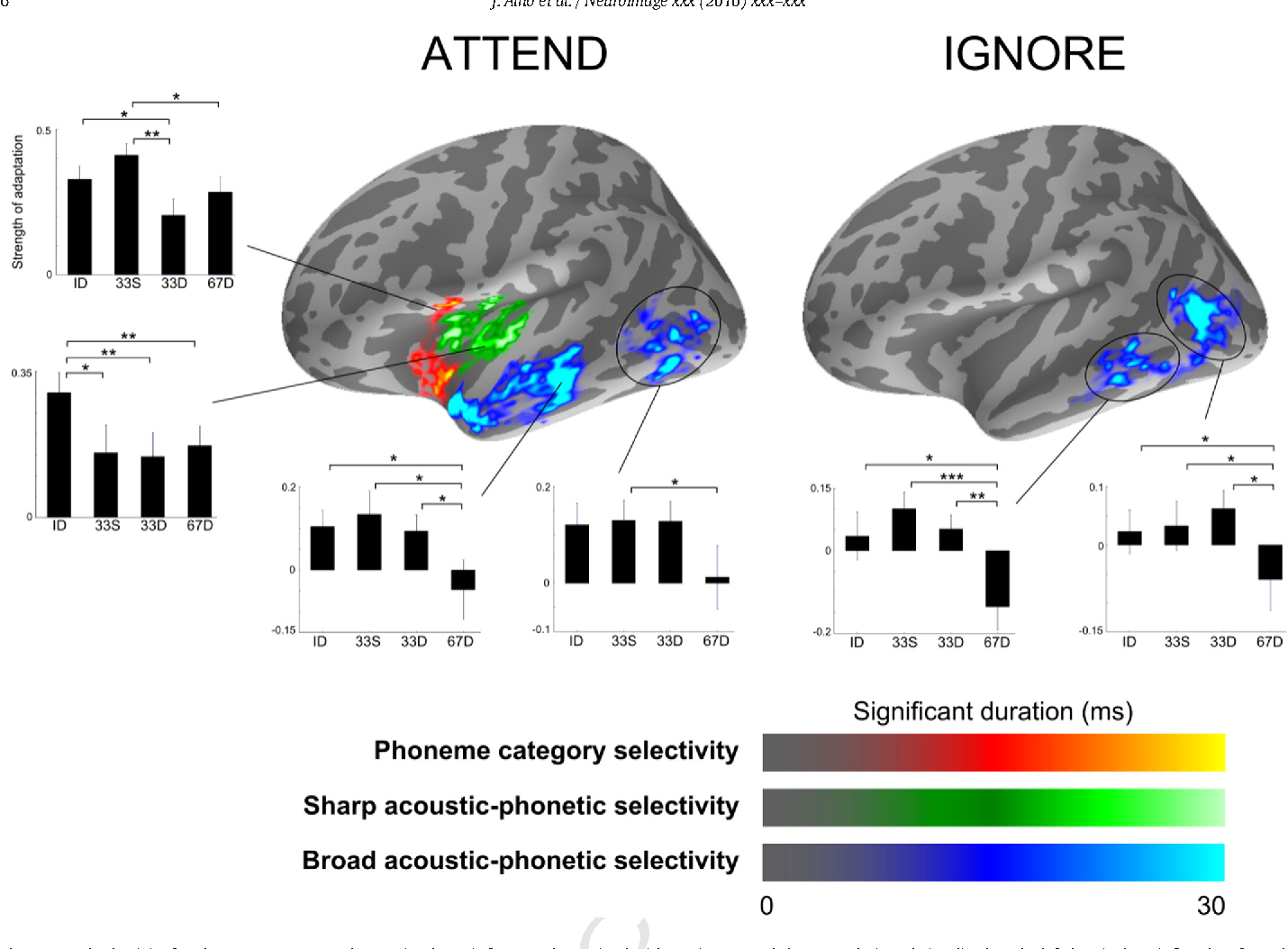 Early Latency Categorical Speech Sound Representations In The Left