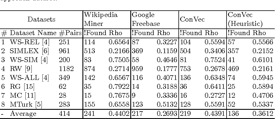 Figure 3 for Vector Embedding of Wikipedia Concepts and Entities