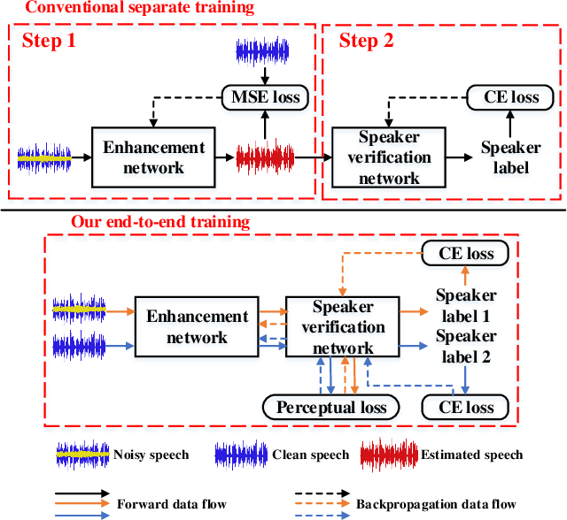 Figure 1 for PL-EESR: Perceptual Loss Based END-TO-END Robust Speaker Representation Extraction