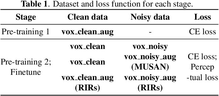 Figure 2 for PL-EESR: Perceptual Loss Based END-TO-END Robust Speaker Representation Extraction