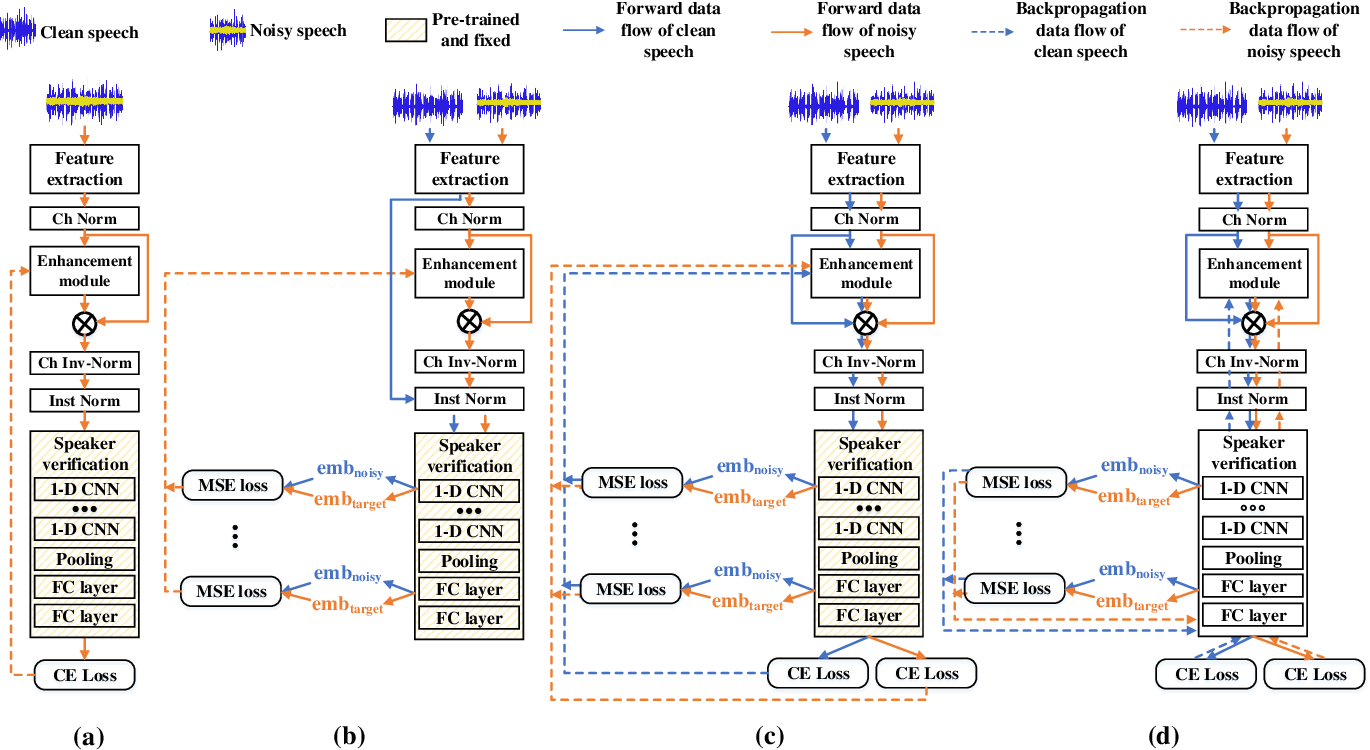 Figure 3 for PL-EESR: Perceptual Loss Based END-TO-END Robust Speaker Representation Extraction