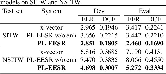 Figure 4 for PL-EESR: Perceptual Loss Based END-TO-END Robust Speaker Representation Extraction