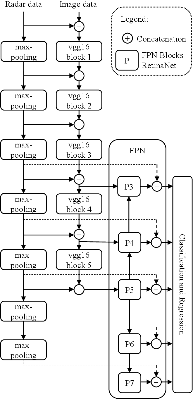Figure 3 for A Deep Learning-based Radar and Camera Sensor Fusion Architecture for Object Detection
