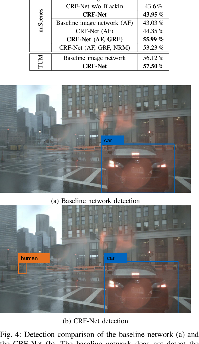 Figure 4 for A Deep Learning-based Radar and Camera Sensor Fusion Architecture for Object Detection