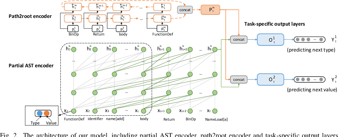 Figure 2 for A Self-Attentional Neural Architecture for Code Completion with Multi-Task Learning