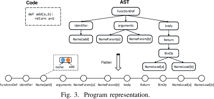 Figure 3 for A Self-Attentional Neural Architecture for Code Completion with Multi-Task Learning