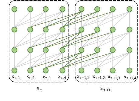 Figure 4 for A Self-Attentional Neural Architecture for Code Completion with Multi-Task Learning