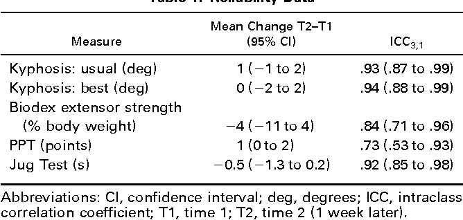 Stability of kyphosis, strength, and physical performance gains 1
