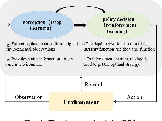 Figure 1 for Multi-Agent Path Planning based on MPC and DDPG