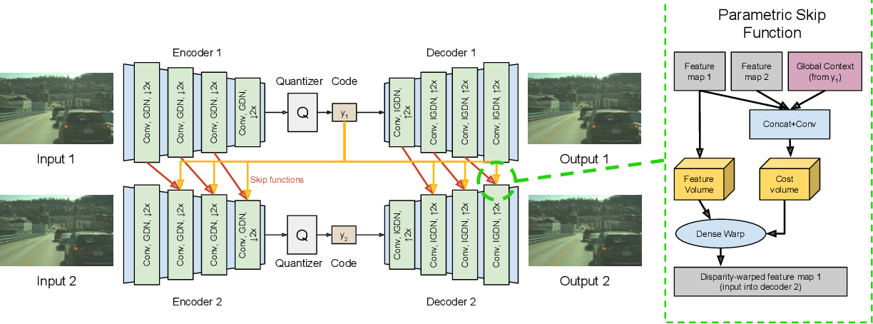 Figure 1 for DSIC: Deep Stereo Image Compression