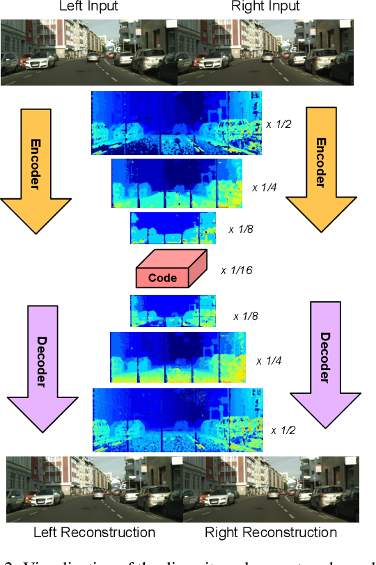Figure 3 for DSIC: Deep Stereo Image Compression