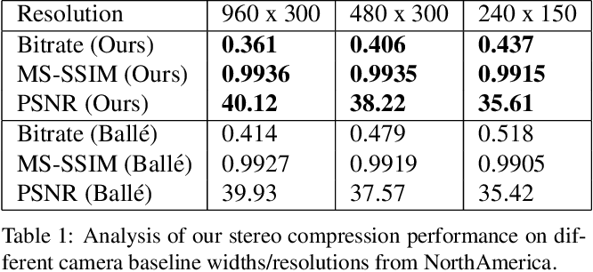 Figure 2 for DSIC: Deep Stereo Image Compression