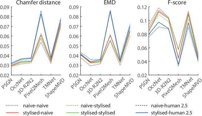 Figure 4 for Deep Sketch-Based Modeling: Tips and Tricks