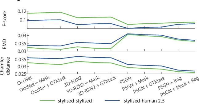 Figure 2 for Deep Sketch-Based Modeling: Tips and Tricks