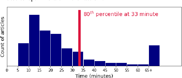 Figure 4 for A Batched Multi-Armed Bandit Approach to News Headline Testing