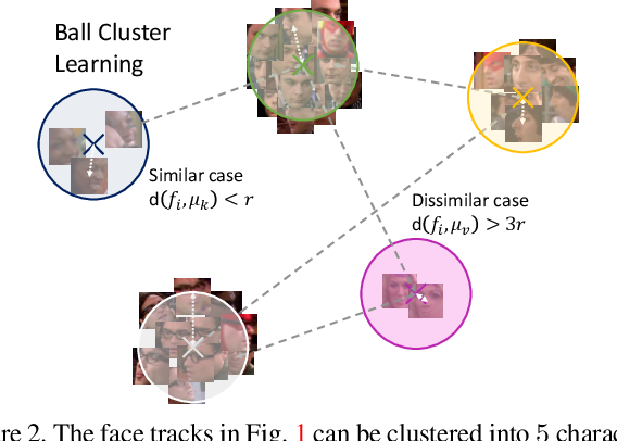 Figure 3 for Video Face Clustering with Unknown Number of Clusters