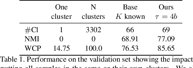 Figure 2 for Video Face Clustering with Unknown Number of Clusters