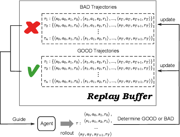 Figure 1 for Self-Imitation Learning in Sparse Reward Settings