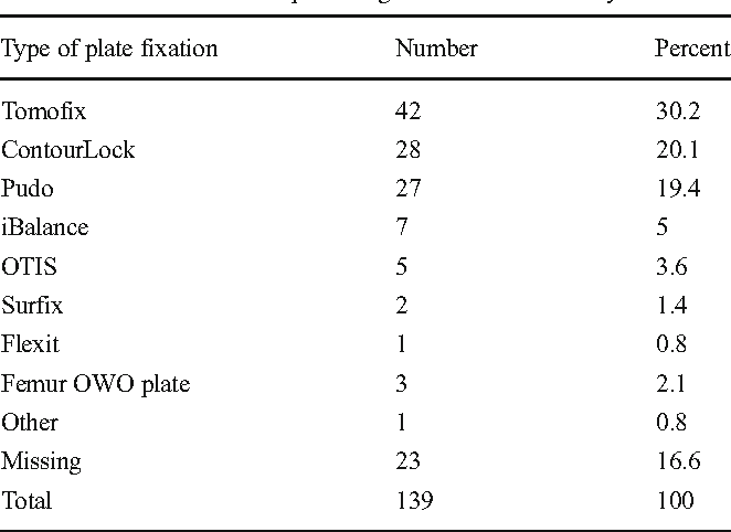 Table 2 Plate fixation in open wedge and dome osteotomy