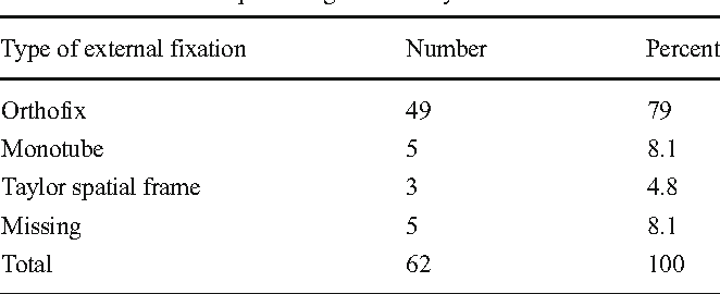 Table 3 Fixation in open wedge osteotomy with external fixation
