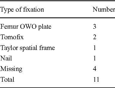 Table 4 Fixation in distal femur osteotomy Type of fixation Number