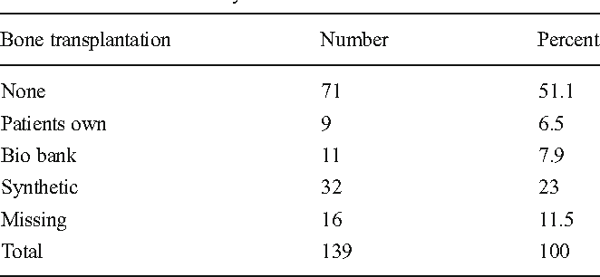 Table 5 Bone transplantation in open wedge osteotomy with internal fixation and dome osteotomy