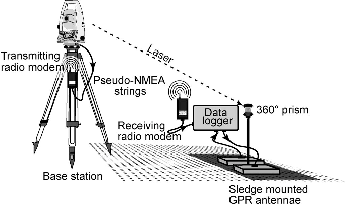 Figure 1 from On the Potential of Kinematic GPR Surveying Using a