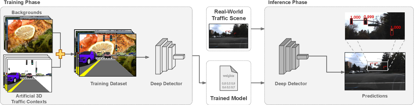Figure 1 for Deep traffic light detection by overlaying synthetic context on arbitrary natural images