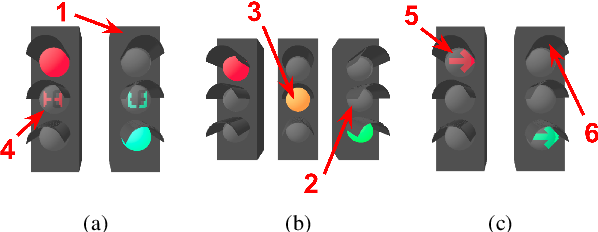 Figure 4 for Deep traffic light detection by overlaying synthetic context on arbitrary natural images