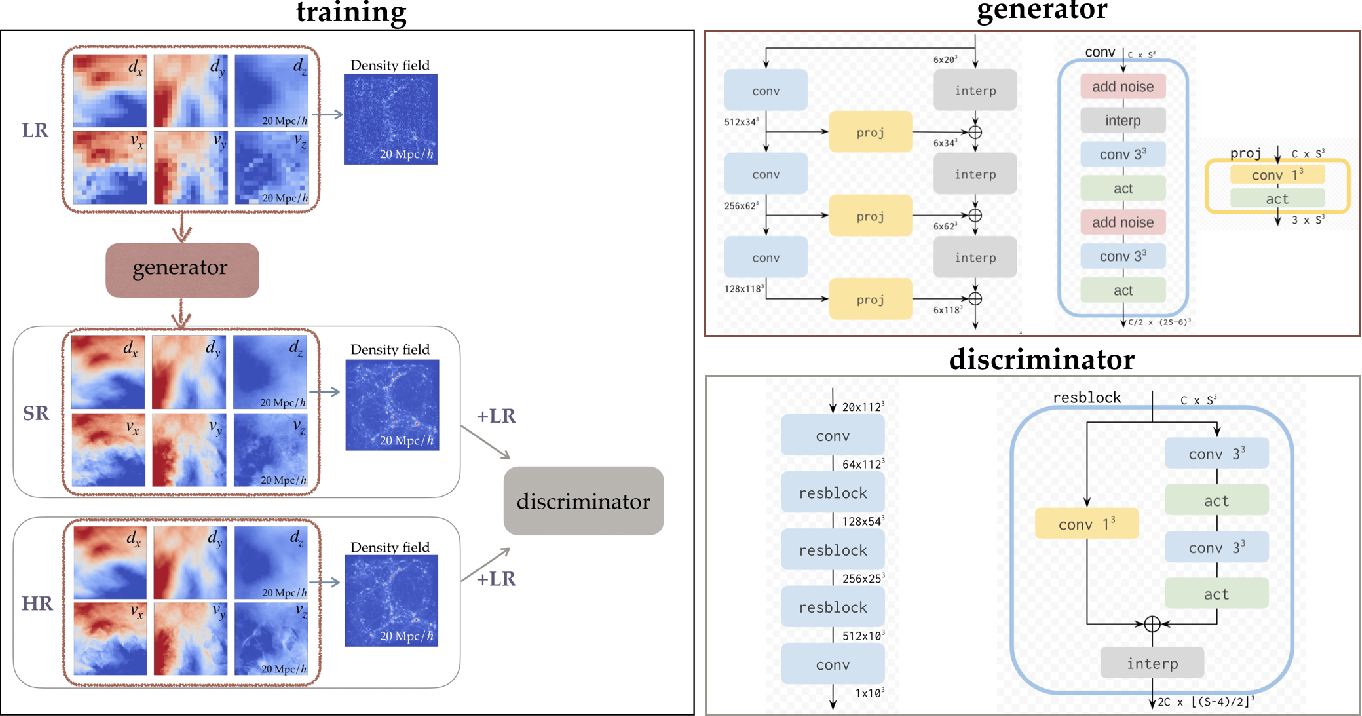 Figure 1 for AI-assisted super-resolution cosmological simulations II: Halo substructures, velocities and higher order statistics