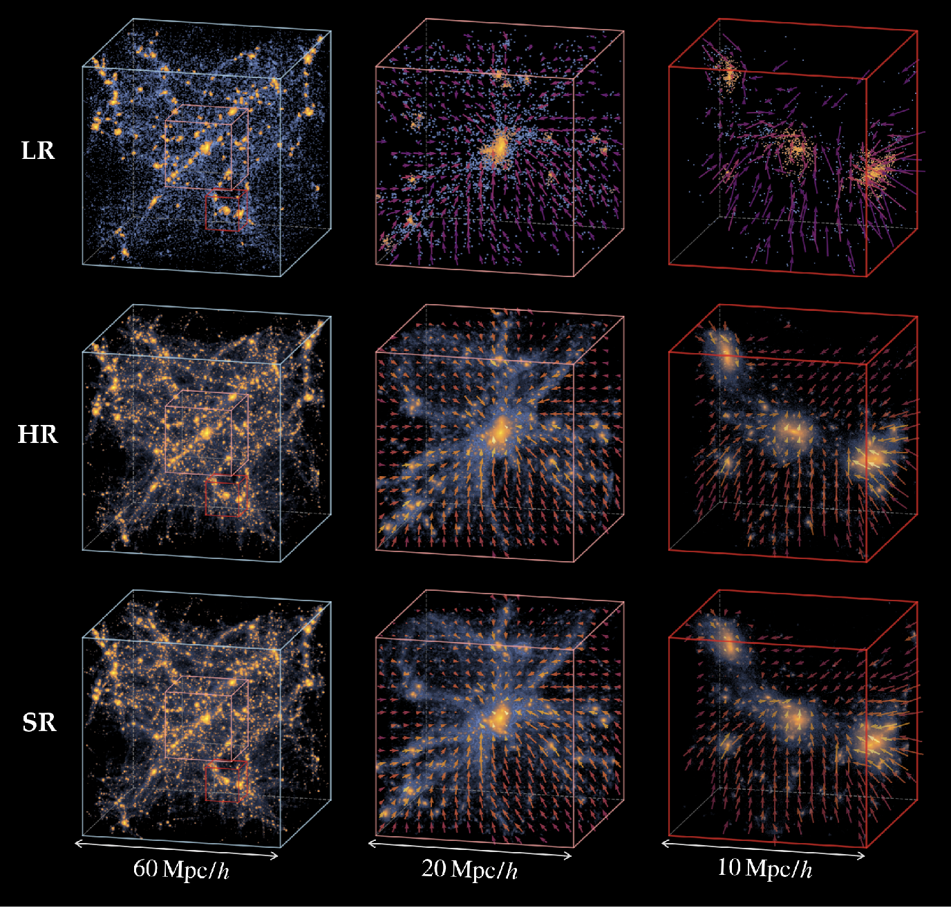 Figure 2 for AI-assisted super-resolution cosmological simulations II: Halo substructures, velocities and higher order statistics