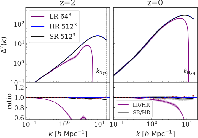 Figure 3 for AI-assisted super-resolution cosmological simulations II: Halo substructures, velocities and higher order statistics