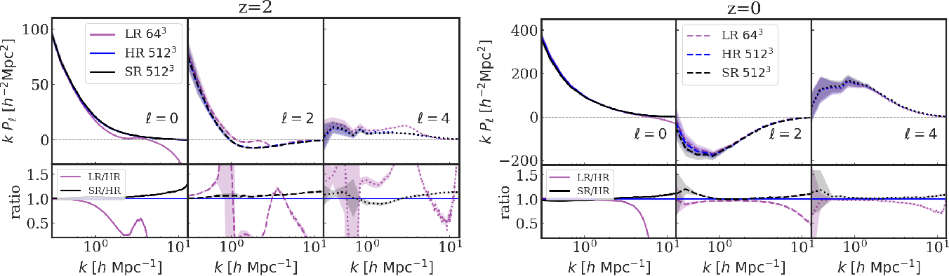 Figure 4 for AI-assisted super-resolution cosmological simulations II: Halo substructures, velocities and higher order statistics