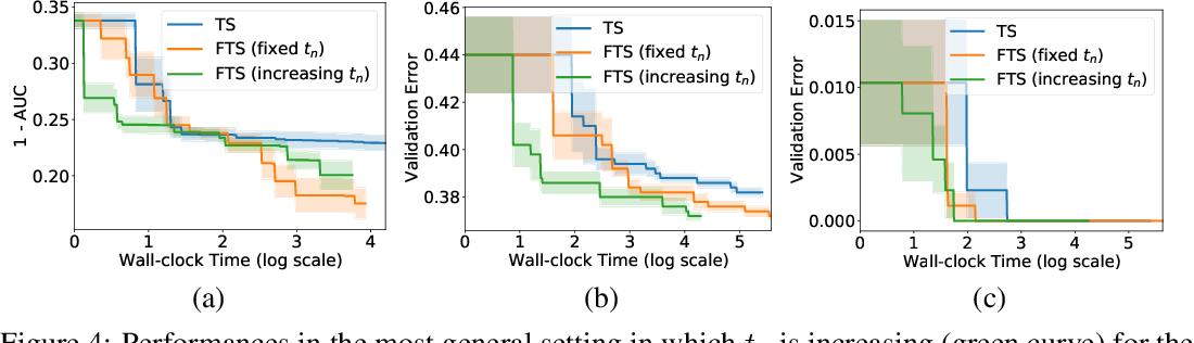 Figure 4 for Federated Bayesian Optimization via Thompson Sampling