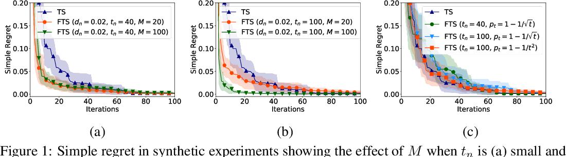 Figure 1 for Federated Bayesian Optimization via Thompson Sampling