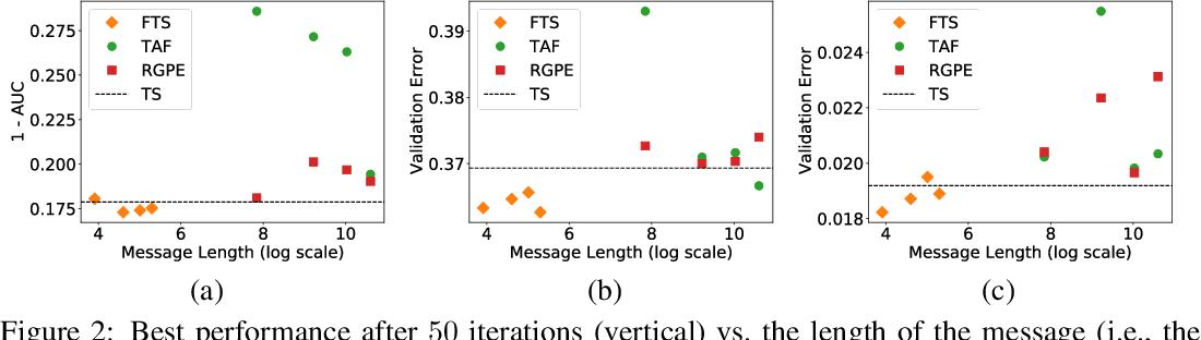 Figure 2 for Federated Bayesian Optimization via Thompson Sampling