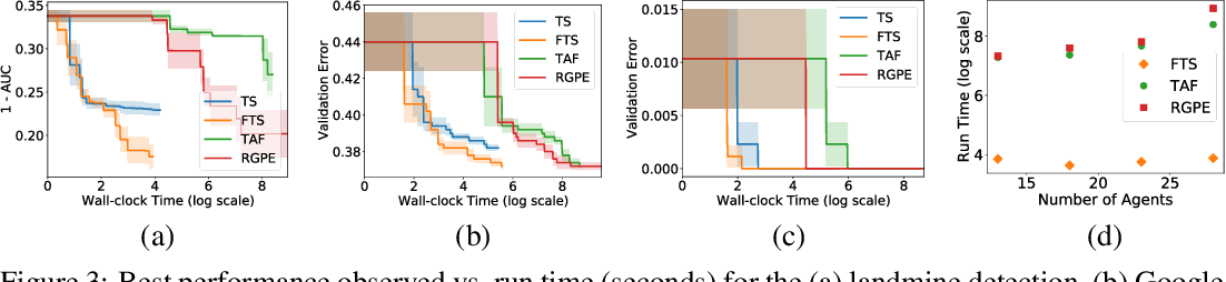 Figure 3 for Federated Bayesian Optimization via Thompson Sampling