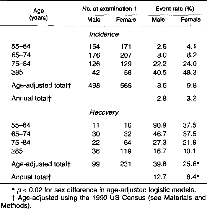 176 Percent Of Those With Disabilities >> Table 3 From Do Elderly Women Have More Physical Disability Than Men