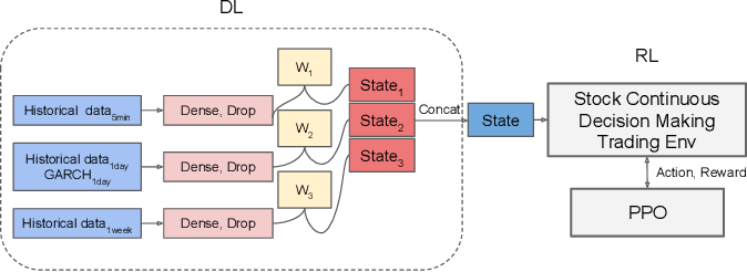 Figure 1 for A parallel-network continuous quantitative trading model with GARCH and PPO